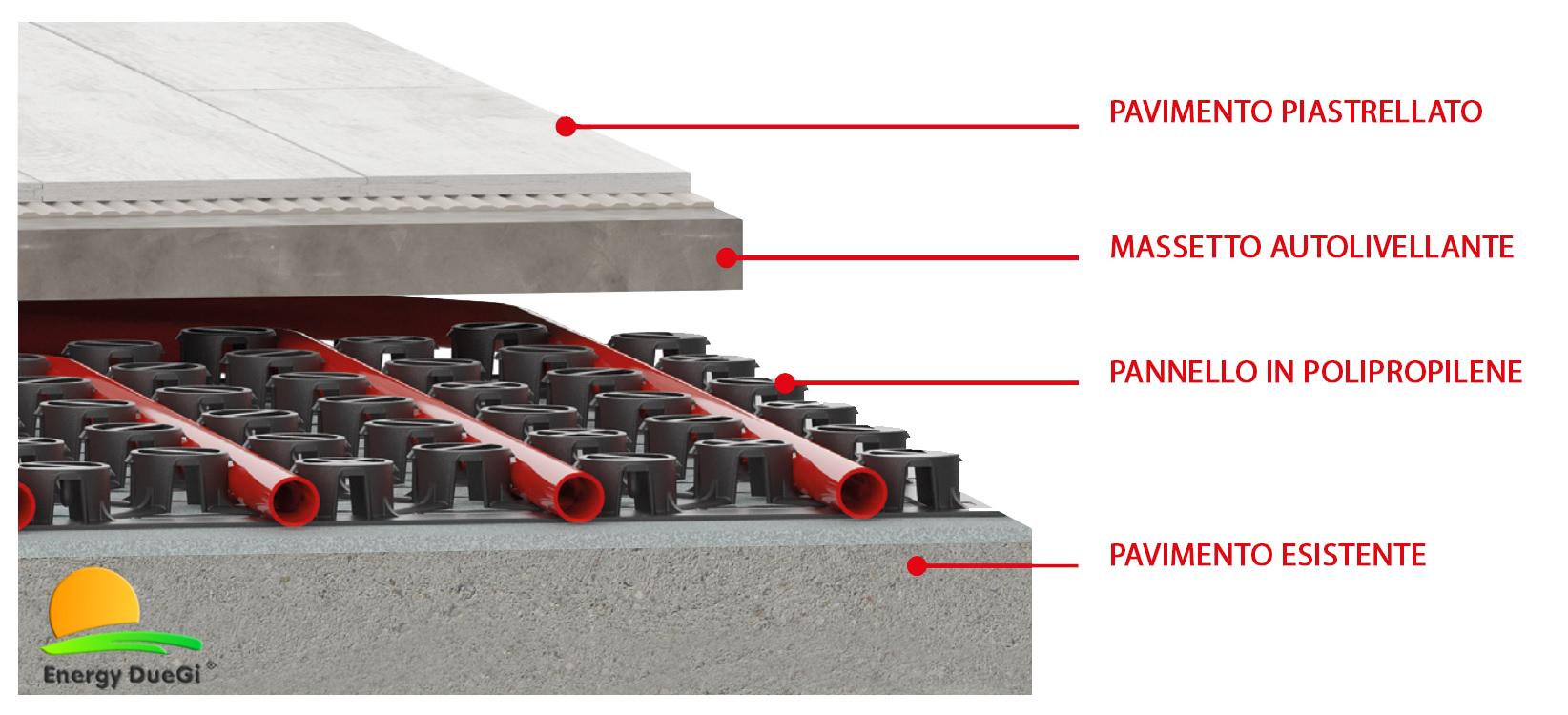 Riscaldamento A Pavimento Ribassato Spessore kit riscaldamento a pavimento ribassato in soli 25 mm per impianti civili  da 100 m²