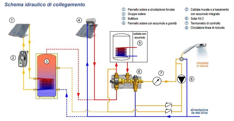 103736 1 7 kit termostatico di collegamento solare for Temperatura acqua caldaia termosifoni