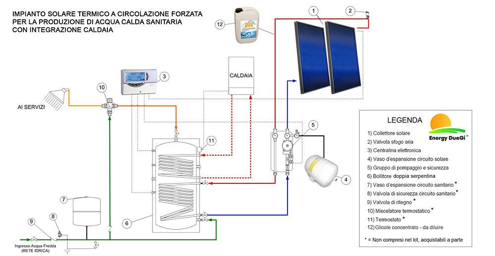 Kit Impianto Solare Termico 2 Pannelli Piani Circolazione Forzata Acs 300 Lt 2s Ebay