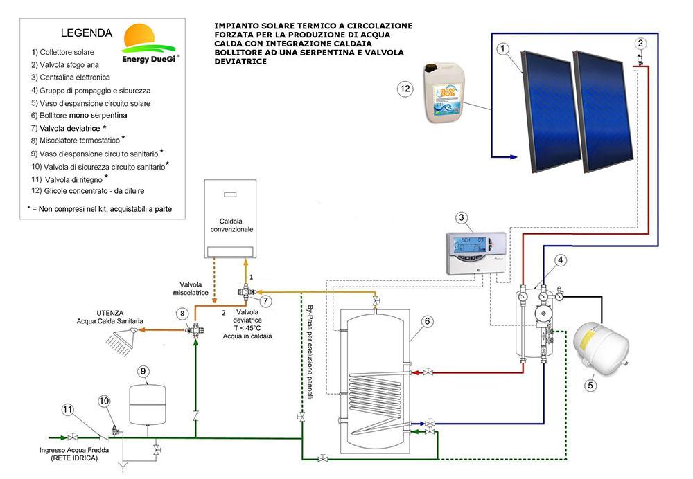 Kit impianto solare termico 2 pannelli piani circolazione for Impianto idrico sanitario schema