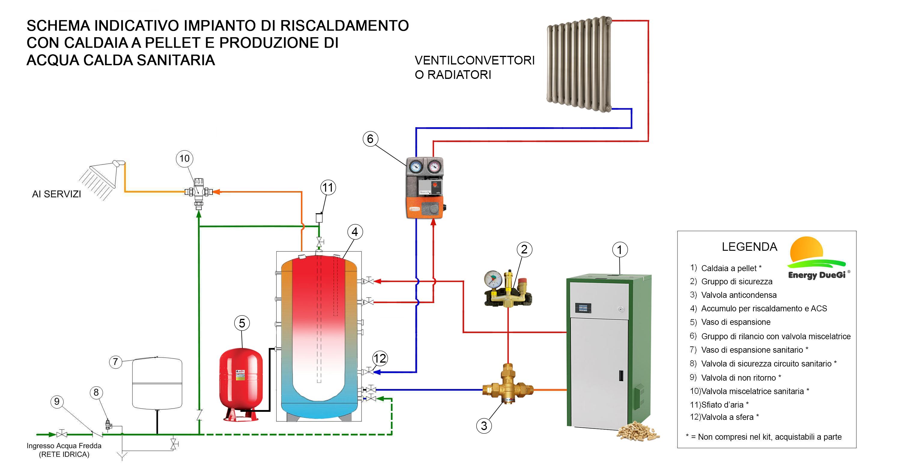 Impianto di riscaldamento a pellet - Montaggio stufa a pellet idro ...